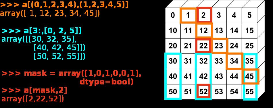 1 3 1  El objeto array numpy — Scipy lecture notes