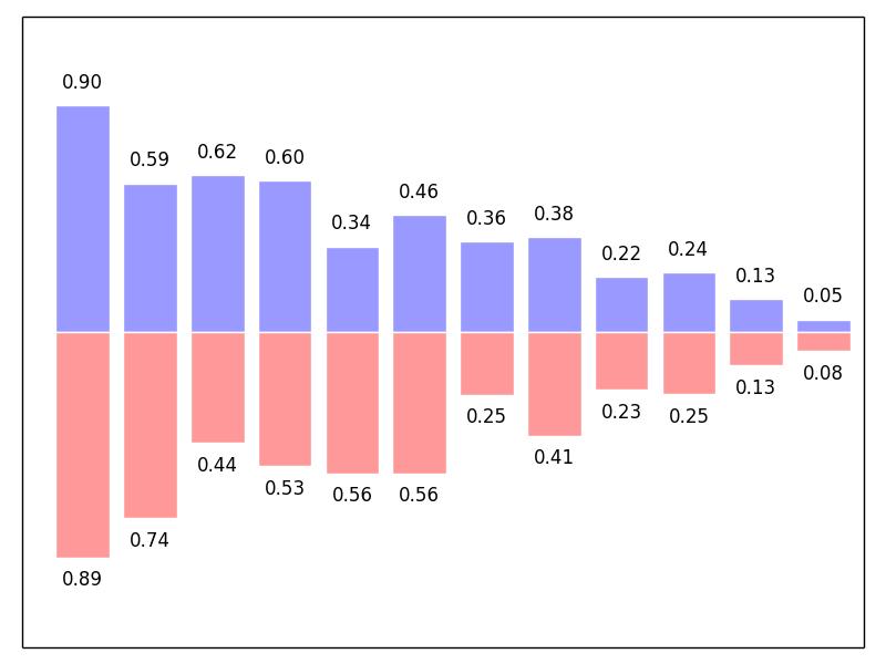 1.4. Matplotlib: Gráficas usando pylab — Scipy lecture notes